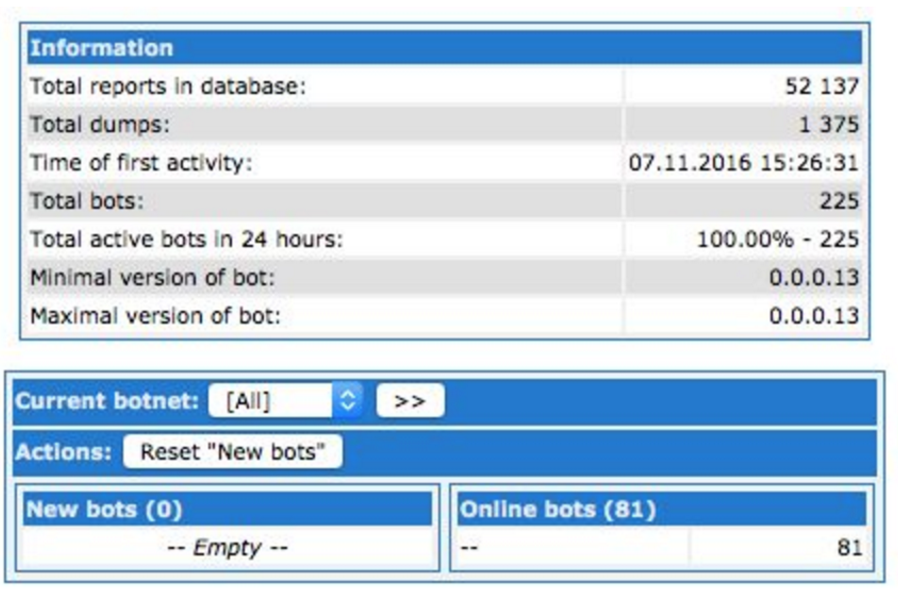Image 3: Floki Bot's admin panel reveals that it is comprised of 225 infected bots and that it is allegedly responsible for a total of 1,375 dumps.